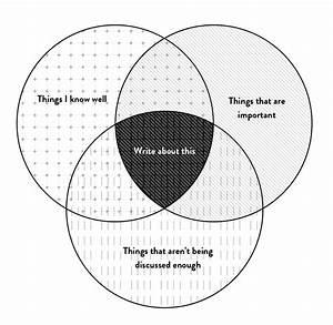 A Story Of Two Venn Diagrams
