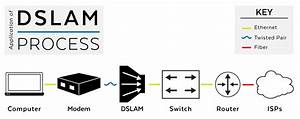 What Is Dslam
