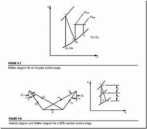 Basic Thermodynamics Course  Axial