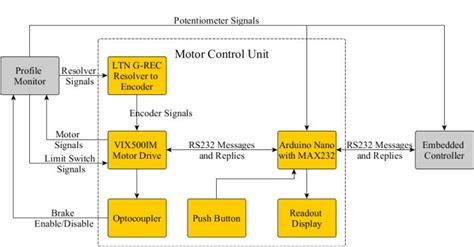 Block Diagram The Motor Control Unit Serial