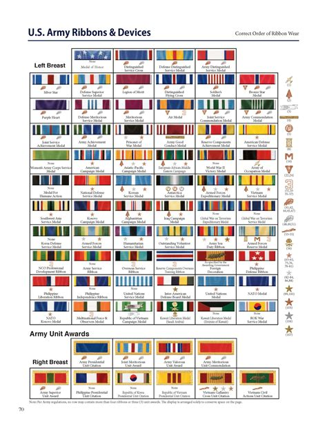 decorations order precedence chart