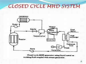 What Is Mhd Power Generation