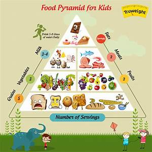 Food Pyramid | 5 Building Steps of a Food Pyramid You ...