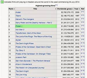 Opinions on List of highest-grossing films