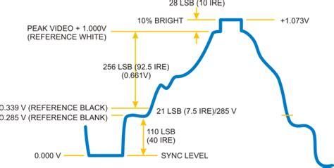 Genlock Wiring Diagram by Analog Vs Digital Learn Sparkfun