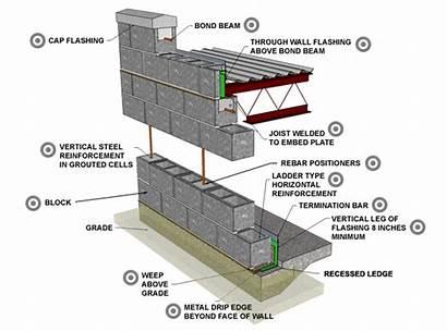 Concrete Block Reinforced Wall Masonry Single Brick