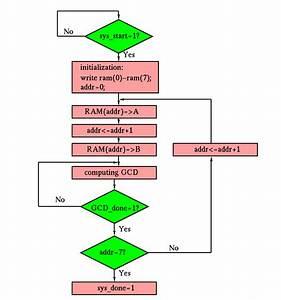 Hw 2 Greatest Common Divisor System Design