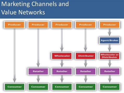 marketing channels  networks