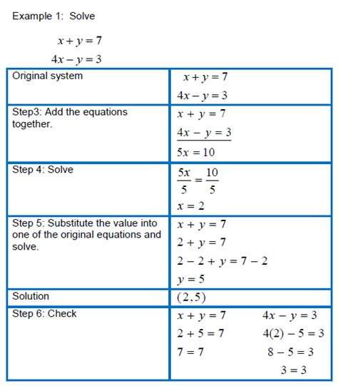 Solving Systems Of Equations By Elimination Worksheet Steps  Systems Of Equations Equation And