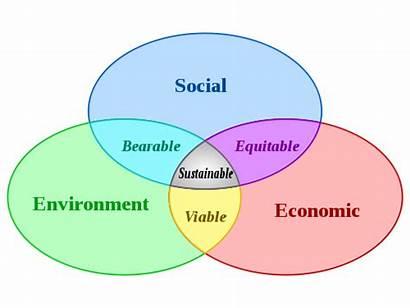 Sustainability Progress Social Environmental Sociology Lens