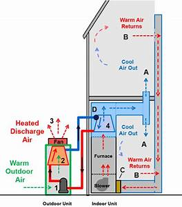 How An Air Conditioner Works Diagram