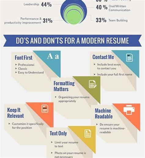 Resume Etiquette by Resume Etiquette Undergrad Success