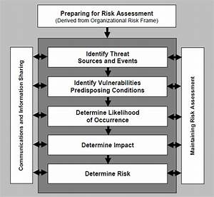 what constitutes a legitimate hipaa risk analysis With nist risk assessment template