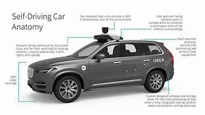 Lidar Supplier Defends Hardware  Blames Uber For Fatal