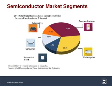 Semiconductor Industry Pac-Man and the DMSMS Fallout