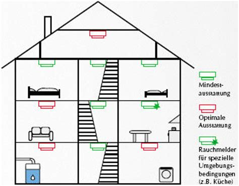 anbringen rauchmeldern anbringen rauchmeldern brandbek 228 mpfung sprinkler system design guide