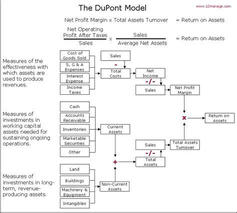 dupont modell wissenszentrum