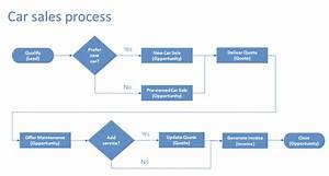 Enhance Business Process Flows With Branching