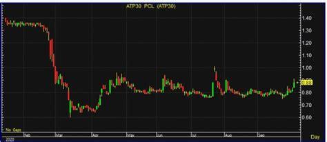 ATP30 บวกแรง 7% คาดเก็งกำไรหุ้นเล็ก-ลุ้นกำไรปีหน้า Turnaround-ซื้อเป้า 1.20 บ.
