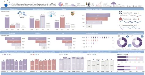 revenue kpi dashboard excel dashboards vba