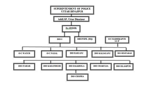 Dib Full Form In Police sp police full form rihatsusho sandaime