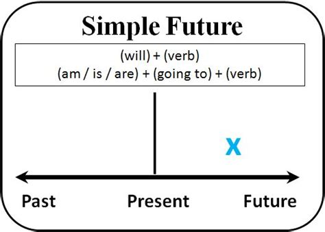 Quadrilateral Flow Chart Blank