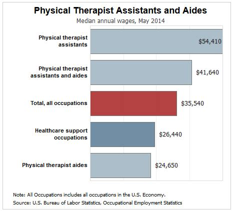 Pta Assistant Salary by Working In Physical Therapy A Day In The Of A Pta