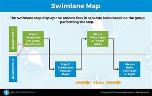 Swimlane Map  Aka Deployment Map Or Cross