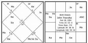 Gandhi Birth Chart John Travolta Birth Chart John Travolta Kundli
