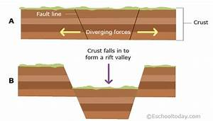 What Is A Valley Landform