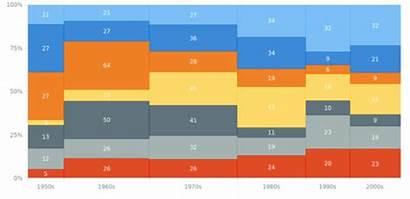 Mekko Chart Anychart Data