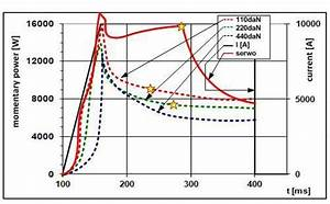 Course Of Dynamic Resistance Of Projection Welding For