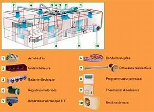 Climatisation Gainable Daikin Pour 100m2 : code erreur e3 pompe chaleur daikin gainable question ~ Premium-room.com Idées de Décoration