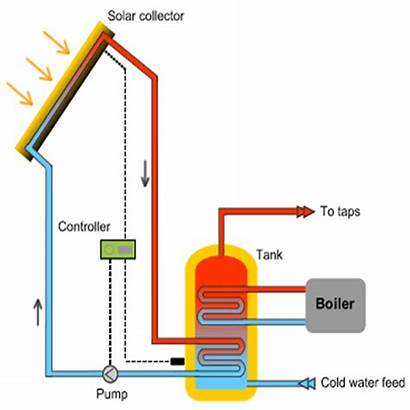 Solar Heating Active System Water Energy Forced