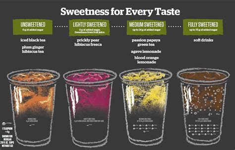 Panera to debut new craft beverages | Nation's Restaurant News