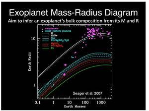 Astrophysics - Exoplanet Mass-radius Diagram