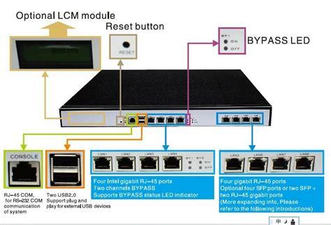 network appliance industrial firewall   gbe lan ports