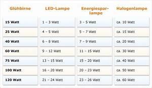 Vergleich Led Glühbirne : beleuchtungs ratgeber wissenswertes beleuchtung ~ Buech-reservation.com Haus und Dekorationen