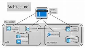 Manage Windows Azure Pack Virtual Machines From Azure