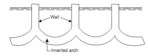 arch foundation civil engineering assignment