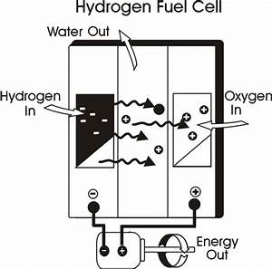 Fuel Cell Engine Diagram