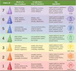 Aromatherapy Essential Oils Chart