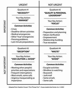 the urgent important matrix stephen covey time With prioritizing tasks template