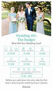 Best 25 wedding budget templates ideas on pinterest the for Average wedding budget