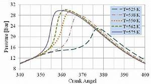 Cylinder Pressure Versus Crank Angel For Various Intake