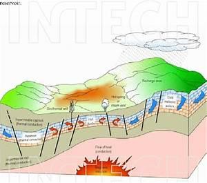 Diagram Geothermal System