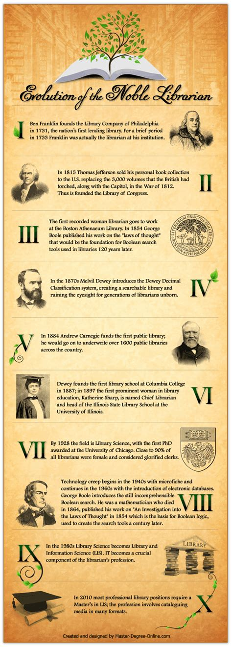 Infographic Evolution Of The Noble Librarian. American History Online Course. Subcontracting Concepts Llc Job Posting Nyc. Loans Against Lawsuits All My Kids Pediatrics. Diagnosis Of Major Depressive Disorder. How Often To Get An Oil Change. Who Has Best Mortgage Rates Krav Maga In Dc. Insurance Broker Firms Amazon Hosting Pricing. Months Of The Year In French