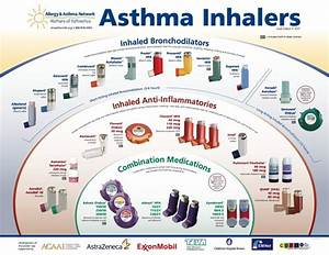 Asthma Ecological Analysis Beth Thompson Steve