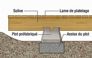 Terrasse Bois Sur Plot Beton : quel support de terrasse bois choisir ~ Premium-room.com Idées de Décoration