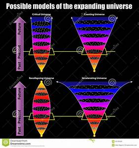 Possible Models Of The Expanding Universe Stock Vector